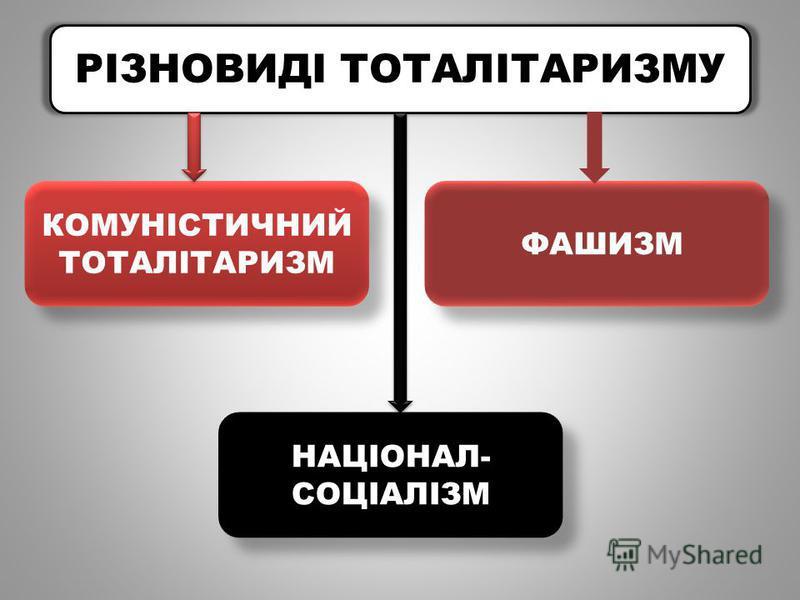 РІЗНОВИДІ ТОТАЛІТАРИЗМУ КОМУНІСТИЧНИЙ ТОТАЛІТАРИЗМ НАЦІОНАЛ- СОЦІАЛІЗМ ФАШИЗМ
