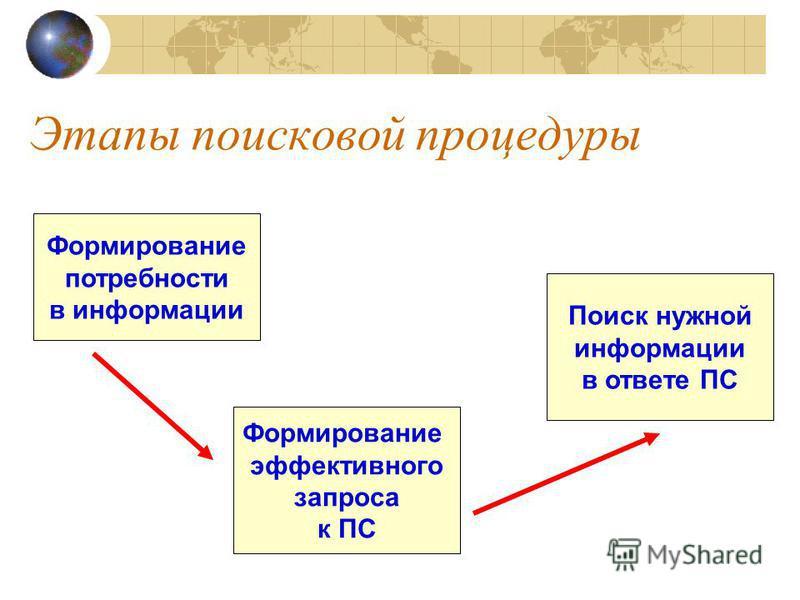 Этапы поисковой процедуры Формирование потребности в информации Формирование эффективного запроса к ПС Поиск нужной информации в ответе ПС