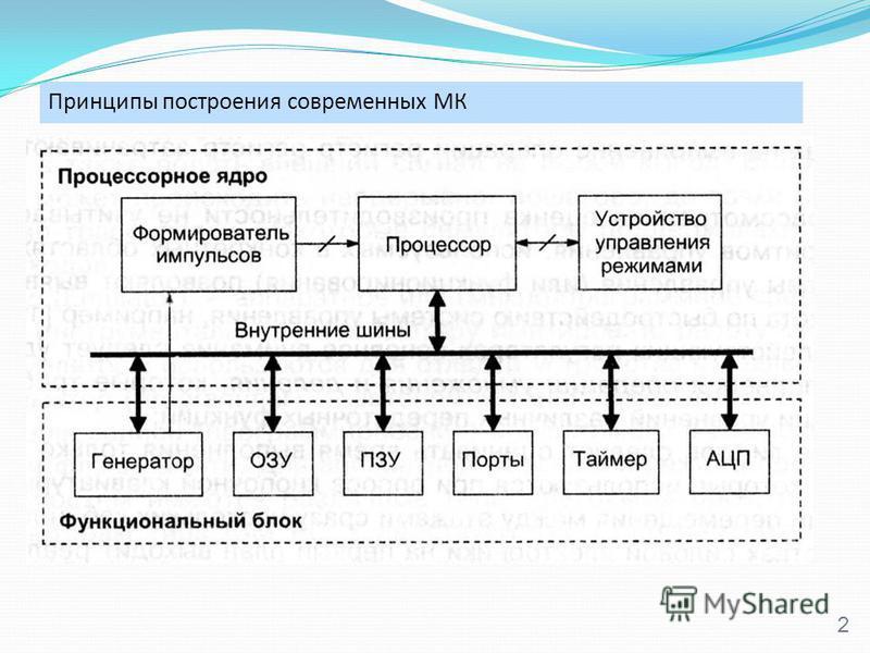Принципы построения современных МК 2