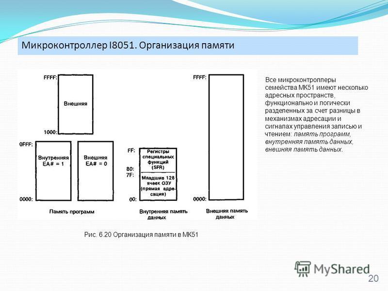 Микроконтроллер I8051. Организация памяти 20 Рис. 6.20 Организация памяти в МК51 Все микроконтроллеры семейства МК51 имеют несколько адресных пространств, функционально и логически разделенных за счет разницы в механизмах адресации и сигналах управле