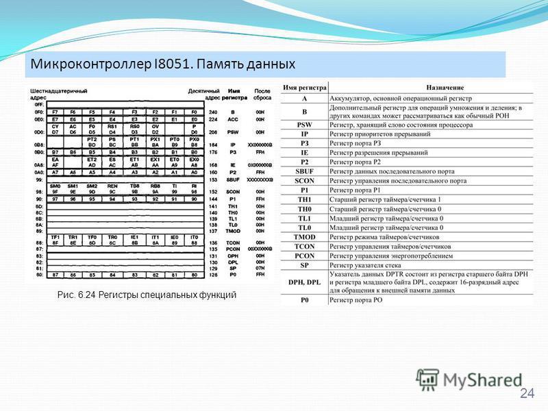 Микроконтроллер I8051. Память данных 24 Рис. 6.24 Регистры специальных функций
