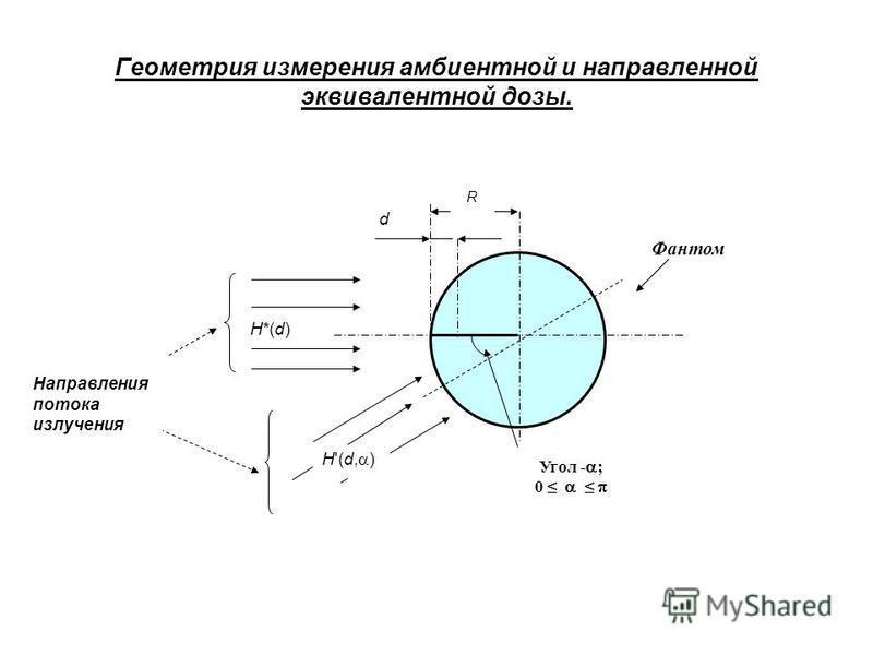 Геометрия измерения амбиентной и направленной эквивалентной дозы. R d Н*(d) Н'(d, ) Угол - ; 0 Фантом Направления потока излучения