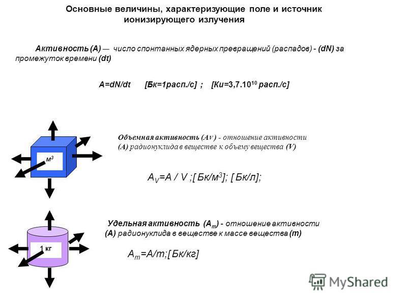 1 кг м 3 м 3 Основные величины, характеризующие поле и источник ионизирующего излучения Активность (А) число спонтанных ядерных превращений (распадов) - (dN) за промежуток времени (dt) А=dN/dt [Бк=1 расп./с] ; [Ки=3,7.10 10 расп./с] А V =А / V ;[ Бк/