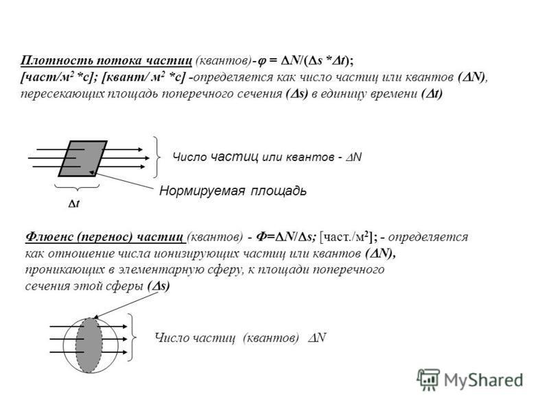 Число частиц или квантов - N Нормируемая площадь Плотность потока частиц (квантов)- = N/( s * t); [част/м 2 *с]; [квант/ м 2 *с] -определяется как число частиц или квантов ( N), пересекающих площадь поперечного сечения ( s) в единицу времени ( t) Флю
