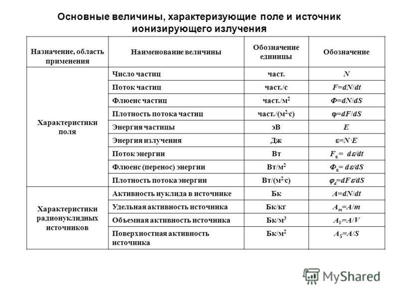 Основные величины, характеризующие поле и источник ионизирующего излучения Назначение, область применения Наименование величины Обозначение единицы Обозначение Характеристики поля Число частиц част.N Поток частиц част./сF=dN/dt Флюенс частиц част./м