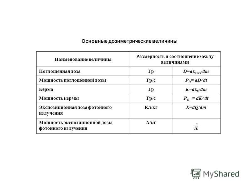 Основные дозиметрические величины Наименование величины Размерность и соотношение между величинами Поглощенная доза Гр D=d погл /dm Мощность поглощенной дозы Гр/сР D = dD/ dt Керма Гр K=d K /dm Мощность кермы Гр/сP K = dK/ dt Экспозиционная доза фото