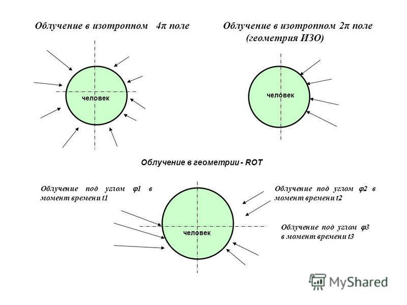 Облучение в изотропном 4π поле Облучение в изотропном 2π поле (геометрия ИЗО) человек Облучение под углом 3 в момент времени t3 Облучение под углом 1 в момент времени t1 человек Облучение под углом 2 в момент времени t2 Облучение в геометрии - ROT