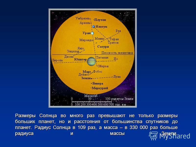 Размеры Солнца во много раз превышают не только размеры больших планет, но и расстояния от большинства спутников до планет. Радиус Солнца в 109 раз, а масса – в 330 000 раз больше радиуса и массы Земли.