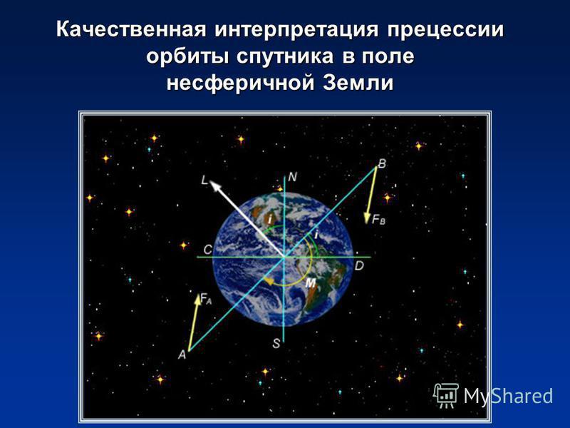 Качественная интерпретация прецессии орбиты спутника в поле несферичной Земли