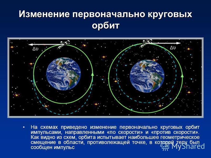 Изменение первоначально круговых орбит На схемах приведено изменение первоначально круговых орбит импульсами, направленными «по скорости» и «против скорости». Как видно из схем, орбита испытывает наибольшее геометрическое смещение в области, противол