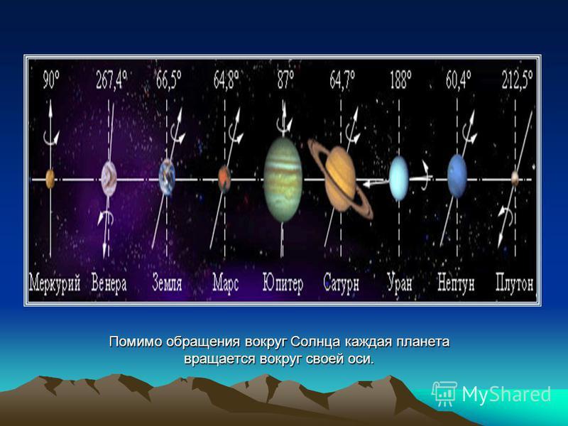 Помимо обращения вокруг Солнца каждая планета вращается вокруг своей оси.