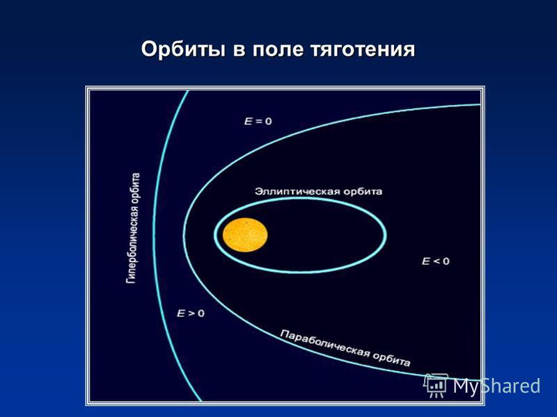 Орбиты в поле тяготения