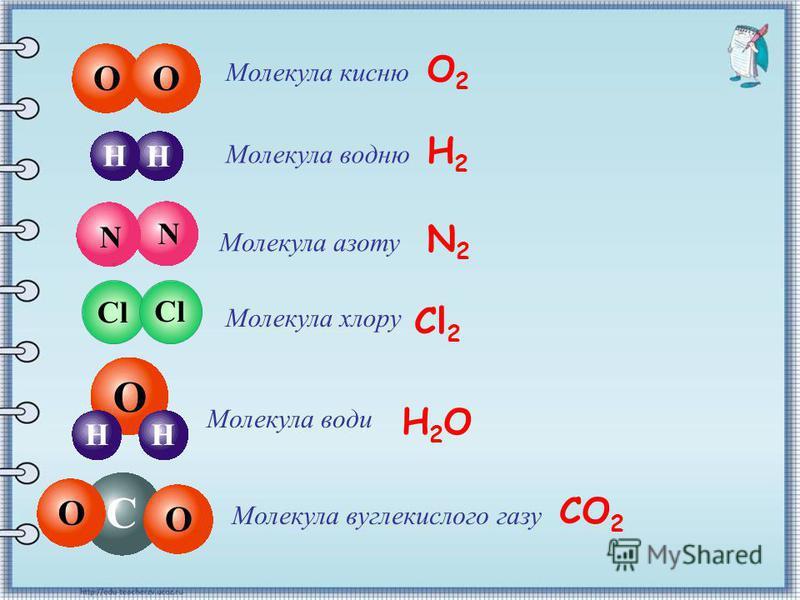 Речовини Прості – складаються з одного виду атомів (одного хімічного елемента). Приклади: вуглець, залізо, оксиген, купрум, гідроген. Складні – складаються з атомів декількох різних елементів. Приклади: розчини, солі, кислоти. Кисню (О 2 )Озону (О 3