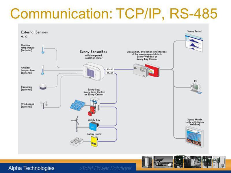 Communication: TCP/IP, RS-485