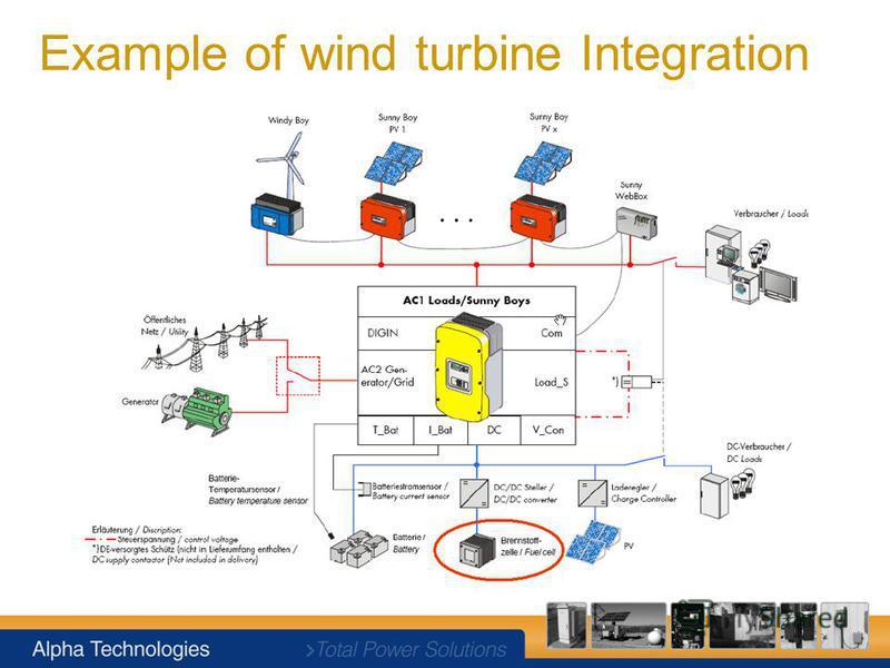 Example of wind turbine Integration