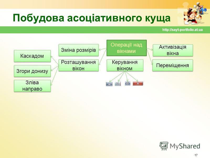 Побудова асоціативного куща 17 http://sayt-portfolio.at.ua Каскадом Згори донизу Зліва направо Зміна розмірів Розташування вікон Операції над вікнами Керування вікном Активізація вікна Переміщення