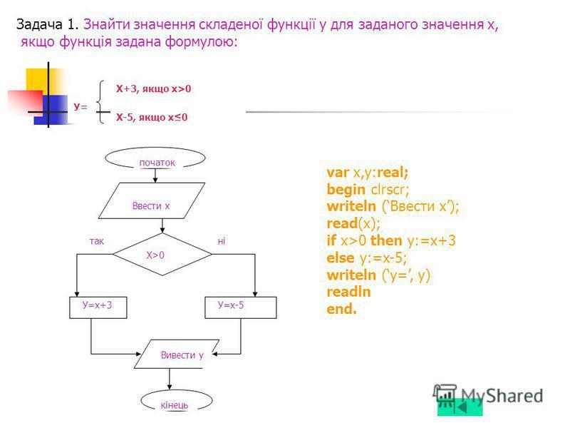 початок Ввести х Х>0 такні У=х+3У=х-5 Вивести у кінець Х+3, якщо х>0 Х-5, якщо х0 У= Задача 1. Знайти значення складеної функції у для заданого значення х, якщо функція задана формулою: var x,y:real; begin clrscr; writeln (Ввести х); read(x); if x>0