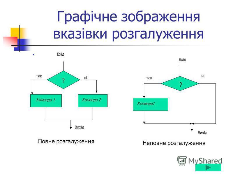 Графічне зображення вказівки розгалуження Вхід Неповне розгалуження Повне розгалуження ? Команда 1Команда 2 Вихід ні так ? Команда1 Вхід Вихід так ні