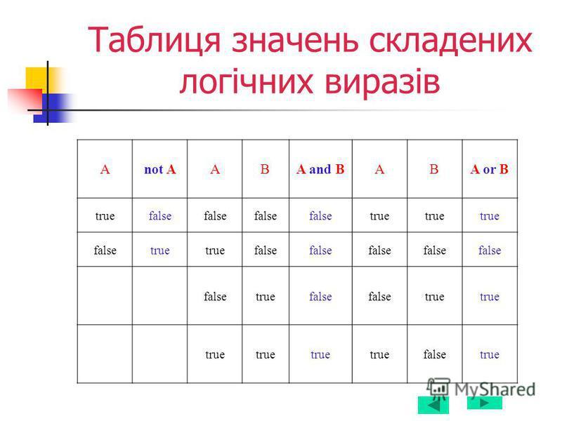 Таблиця значень складених логічних виразів Аnot AABA and BABA or B truefalse true falsetrue false truefalse true falsetrue