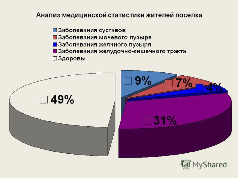 Анализ медицинской статистики жителей поселка