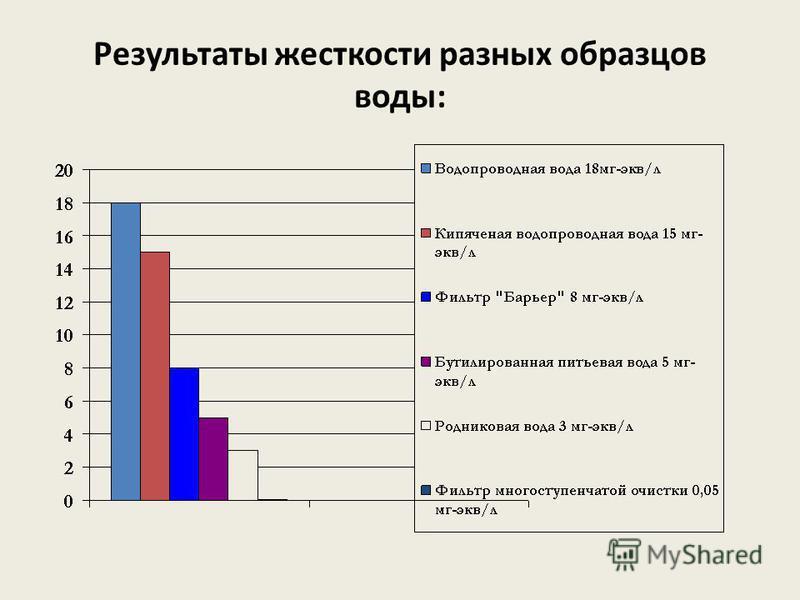 Результаты жесткости разных образцов воды:
