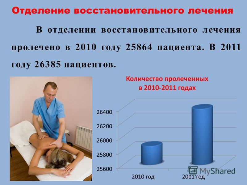 Отделение восстановительного лечения В отделении восстановительного лечения пролечено в 2010 году 25864 пациента. В 2011 году 26385 пациентов.