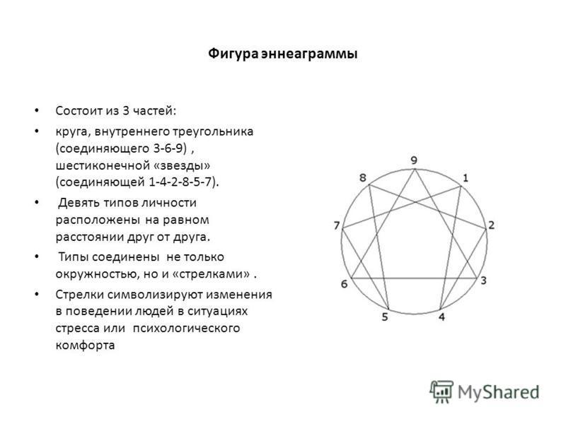 Фигура эннеаграммы Состоит из 3 частей: круга, внутреннего треугольника (соединяющего 3-6-9), шестиконечной «звезды» (соединяющей 1-4-2-8-5-7). Девять типов личности расположены на равном расстоянии друг от друга. Типы соединены не только окружностью