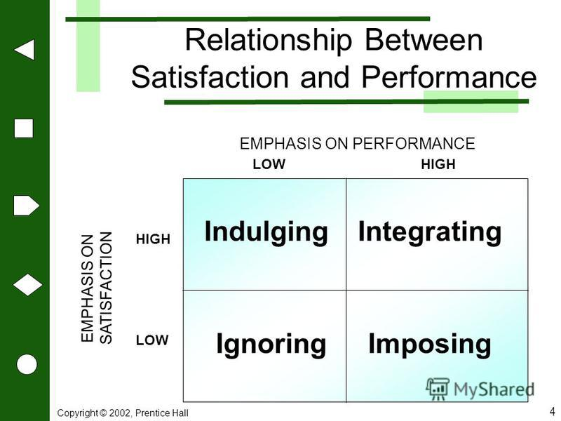 relationship between motivation job satisfaction and effective work performance