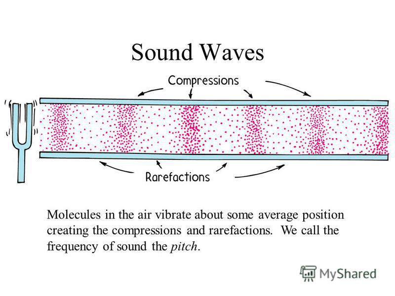 Molecules in the air vibrate about some average position creating the compressions and rarefactions. We call the frequency of sound the pitch.