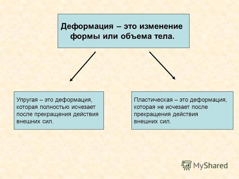 Деформация – это изменение формы или объема тела. Упругая – это деформация, которая полностью исчезает после прекращения действия внешних сил. Пластическая – это деформация, которая не исчезает после прекращения действия внешних сил.