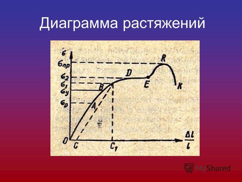 Диаграмма растяжений