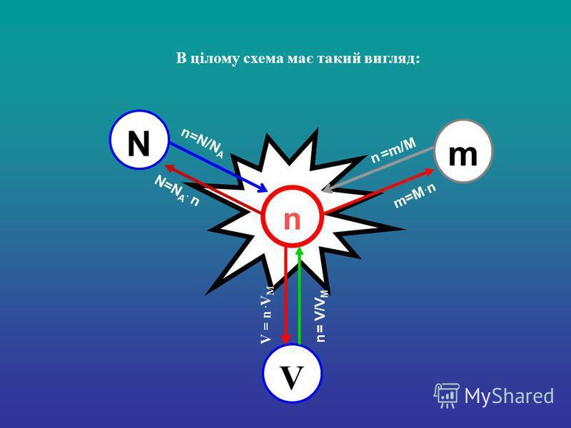 В цілому схема має такий вигляд: n N m V n=N/N A N=N A. n n =m/M m=M. n n = V/V M V = n. V M