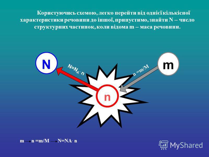 Користуючись схемою, легко перейти від однієї кількісної характеристики речовини до іншої, припустимо, знайти N – число структурних частинок, коли відома m – маса речовини. N N=N A. n n =m/M m N=NA. n n m