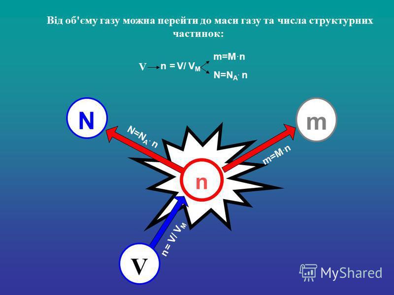 Від об'єму газу можна перейти до маси газу та числа структурних частинок: N n m V N=N A. n m=M. n n = V/ V M V m=M. n N=N A. n