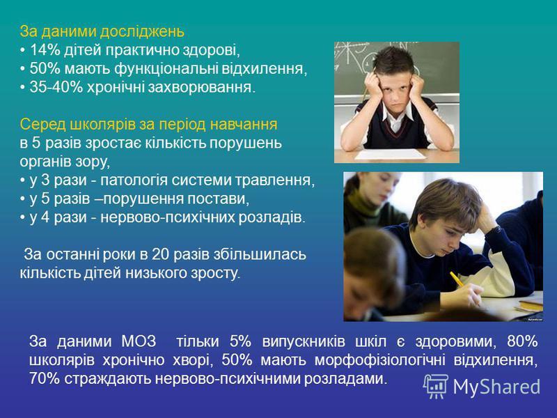 За даними досліджень 14% дітей практично здорові, 50% мають функціональні відхилення, 35-40% хронічні захворювання. Серед школярів за період навчання в 5 разів зростає кількість порушень органів зору, у 3 рази - патологія системи травлення, у 5 разів