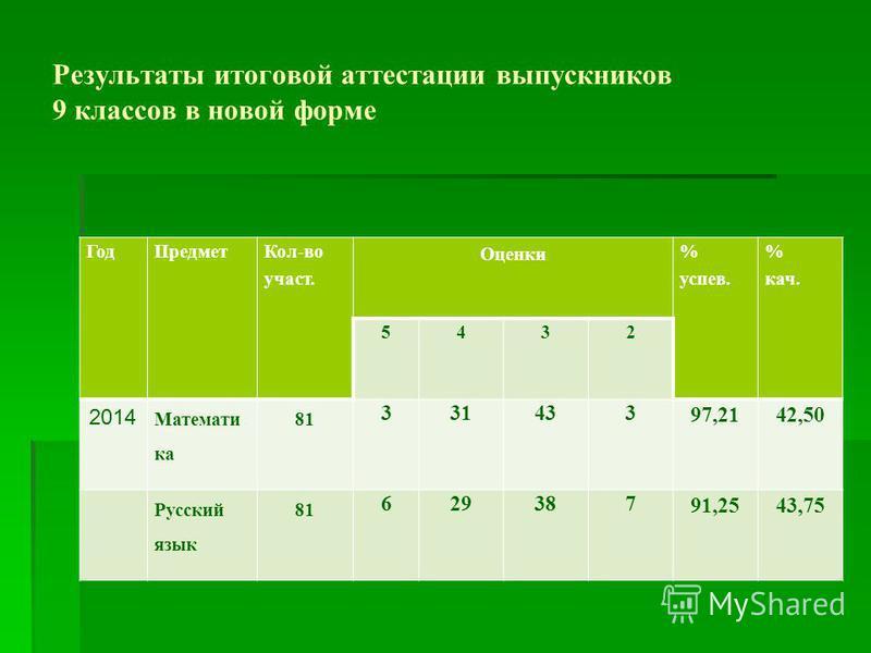 Результаты итоговой аттестации выпускников 9 классов в новой форме Год Предмет Кол-во участьь. Оценки % успев. % как. 5432 2014 Математи ка 81 331433 97,2142,50 Русский язык 81 629387 91,2543,75