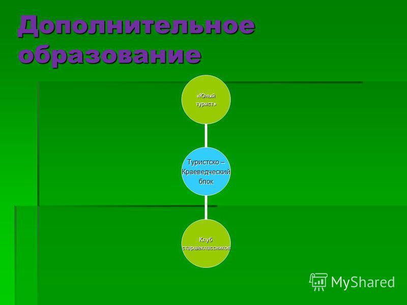 Дополнительное образование Туристско – Краеведческийблок «Юныйтурист» Клубстаршеклассников