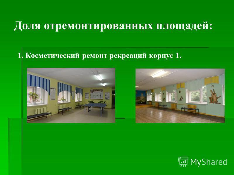 Доля отремонтированных площадей: 1. Косметический ремонт рекреаций корпус 1.