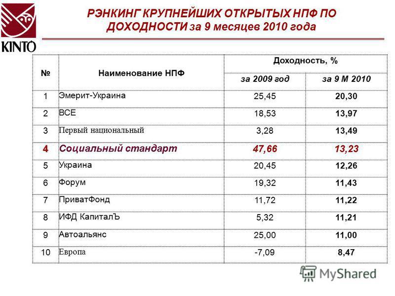 РЭНКИНГ КРУПНЕЙШИХ ОТКРЫТЫХ НПФ ПО ДОХОДНОСТИ за 9 месяцев 2010 года Наименование НПФ Доходность, % за 2009 год за 9 М 2010 1Эмерит-Украина 25,4520,30 2ВСЕ18,5313,97 3 Первый национальный 3,2813,49 4Социальный стандарт 47,6613,23 5Украина 20,4512,26
