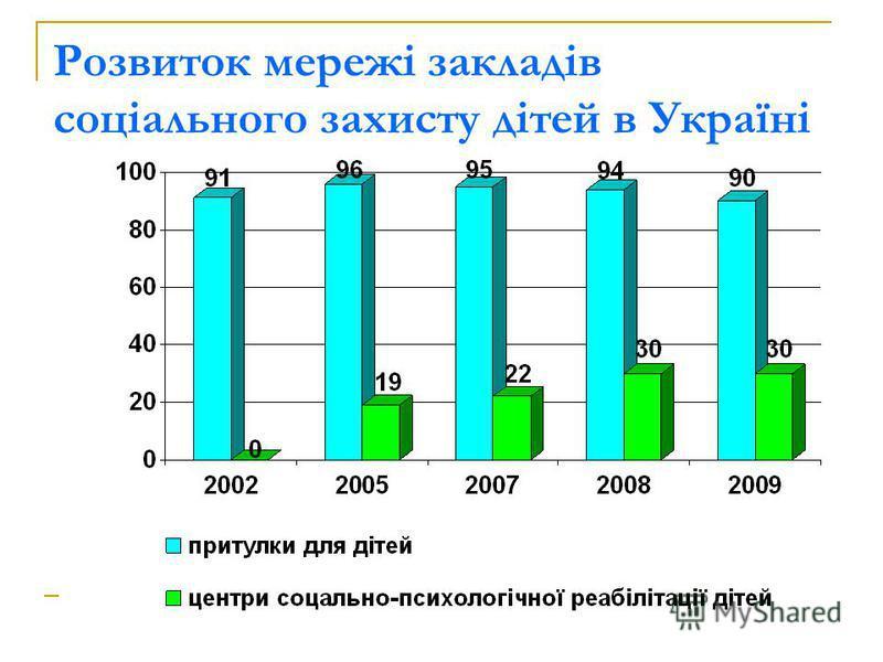 Розвиток мережі закладів соціального захисту дітей в Україні