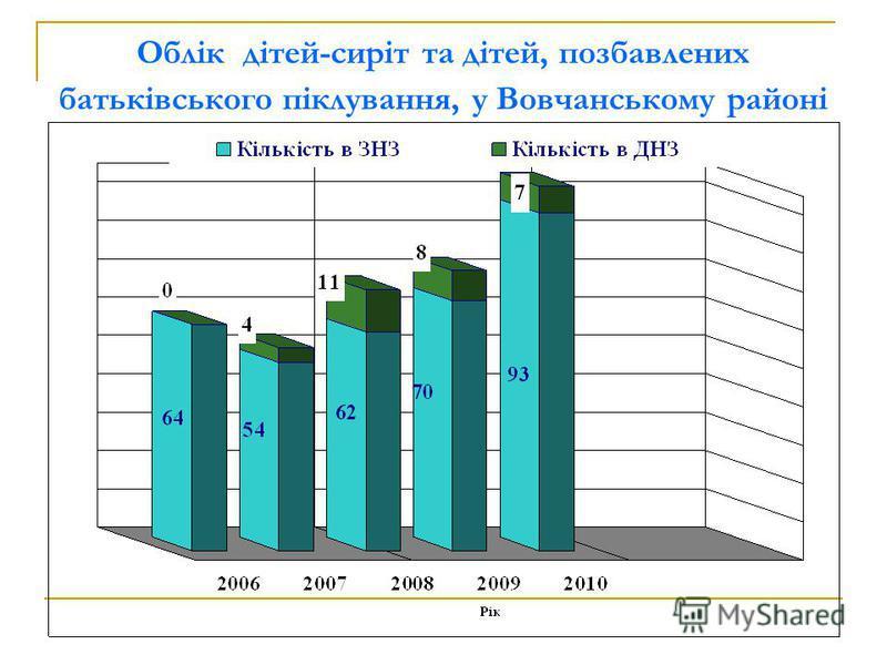 Облік дітей-сиріт та дітей, позбавлених батьківського піклування, у Вовчанському районі