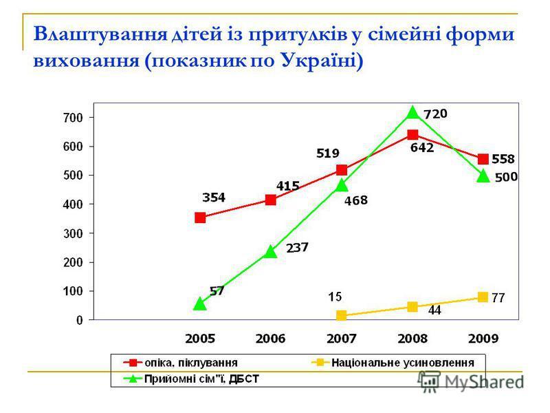 Влаштування дітей із притулків у сімейні форми виховання (показник по Україні)