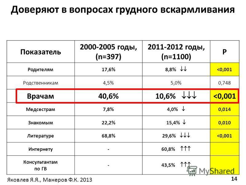 Показатель 2000-2005 годы, (n=397) 2011-2012 годы, (n=1100) P Родителям 17,6% 8,8% <0,001 Родственникам 4,5%5,0%0,748 Врачам 40,6% 10,6% <0,001 Медсестрам 7,8% 4,0% 0,014 Знакомым 22,2% 15,4% 0,010 Литературе 68,8% 29,6% <0,001 Интернету- 60,8% Консу