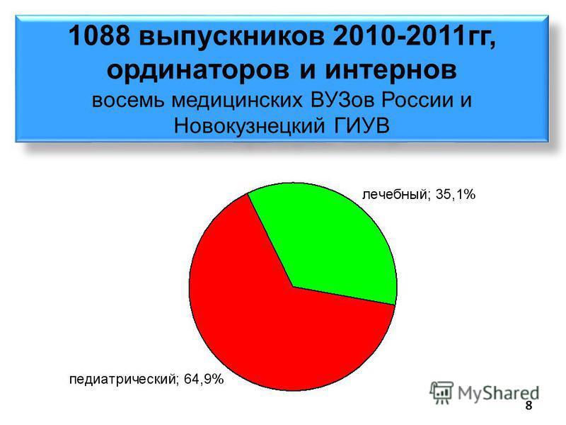 1088 выпускников 2010-2011 гг, ординаторов и интернов восемь медицинских ВУЗов России и Новокузнецкий ГИУВ 8