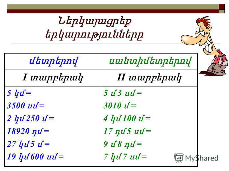 Ներկայացրեք երկարությունները մետրերովսանտիմետրերով I տարբերակ II տարբերակ 5 կմ = 3500 սմ = 2 կմ 250 մ = 18920 դմ = 27 կմ 5 մ = 19 կմ 600 սմ = 5 մ 3 սմ = 3010 մ = 4 կմ 100 մ = 17 դմ 5 սմ = 9 մ 8 դմ = 7 կմ 7 սմ =