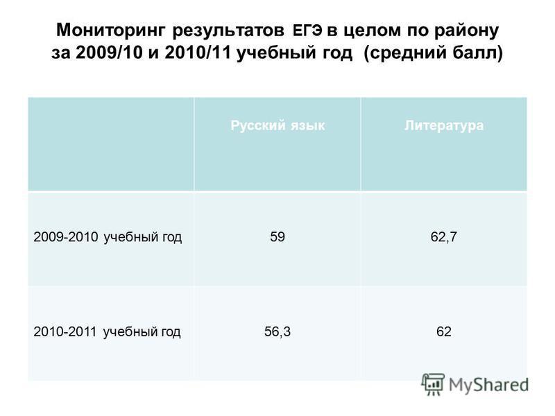 Мониторинг результатов ЕГЭ в целом по району за 2009/10 и 2010/11 учебный год (средний балл) Русский язык Литература 2009-2010 учебный год 5962,7 2010-2011 учебный год 56,362