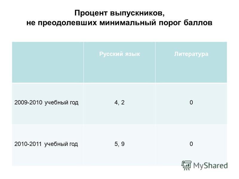 Процент выпускников, не преодолевших минимальный порог баллов Русский язык Литература 2009-2010 учебный год 4, 20 2010-2011 учебный год 5, 90