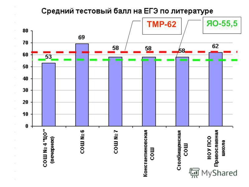 ТМР-62 ЯО-55,5