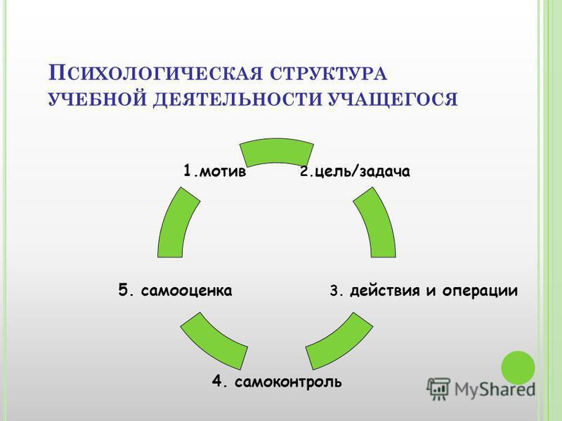 П СИХОЛОГИЧЕСКАЯ СТРУКТУРА УЧЕБНОЙ ДЕЯТЕЛЬНОСТИ УЧАЩЕГОСЯ 2.цель/задача 3. действия и операции 4. самоконтроль 5. самооценка 1.мотив