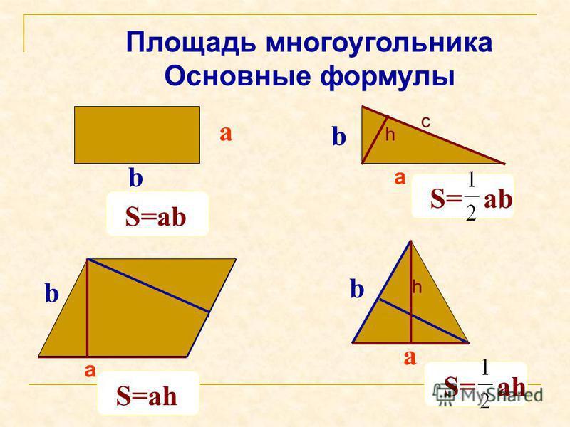 Площадь многоугольника Основные формулы а b b h c а b h а b h а S=ab S= ah